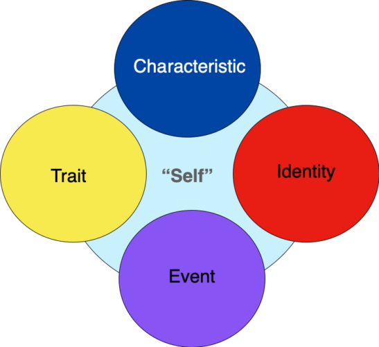 self-as-context, smaller circles covering a larger circle